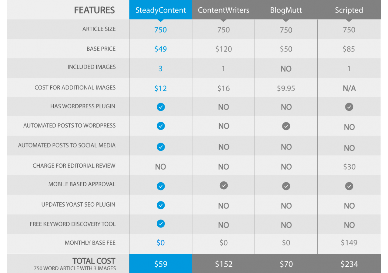 Pricing Table(Mobile)